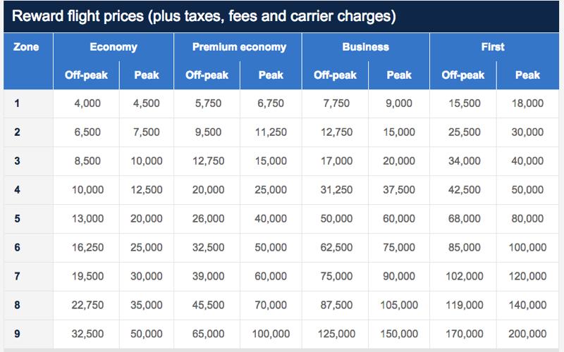 New British Airways Avios Award Chart - Off Peak vs Peak