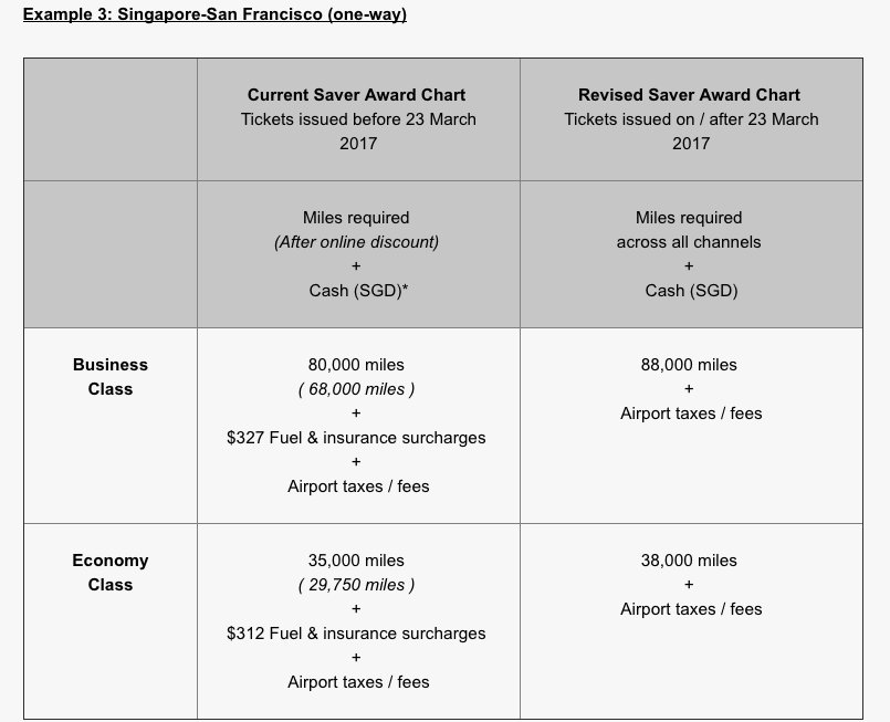 Singapore KrisFlyer Awards Eliminating Fuel Surcharges - Example