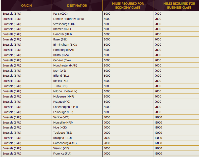 Etihad Guest Devaluation: Brussels Airlines Award Chart Rates Increased