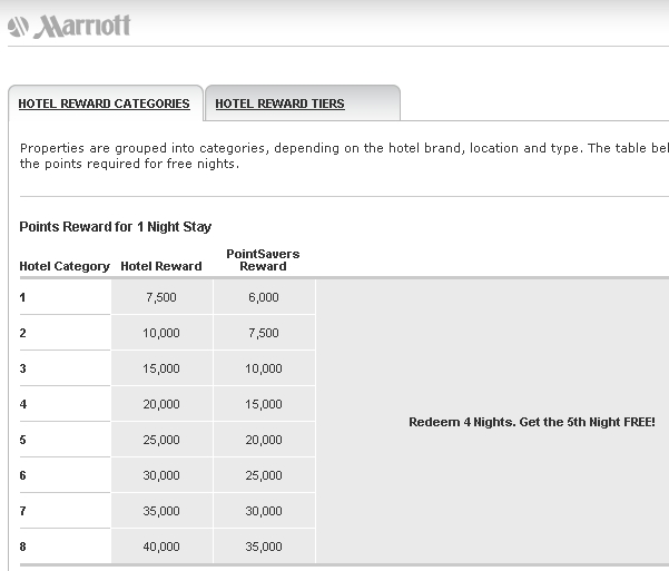 Ritz carlton credit card review 70000 points offer worth for Marriott business credit card 70000