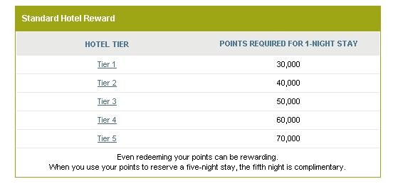 Ritz Carlton Credit Card Review 70 000 Points Offer Worth