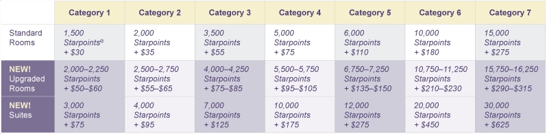 Starwood Cash and Points Devaluation - New Award Chart