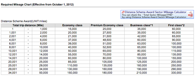 Emirates First Class Award Fifth Freedom Flight Bangkok to Hong Kong - Japan Airlines Award Chart