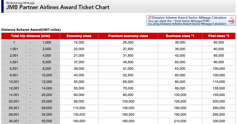 JAL Mileage Bank Award Chart