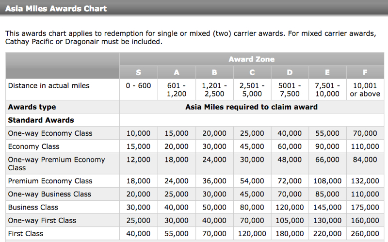 Bye bye cathay pacific first class awards with aadvantage miles