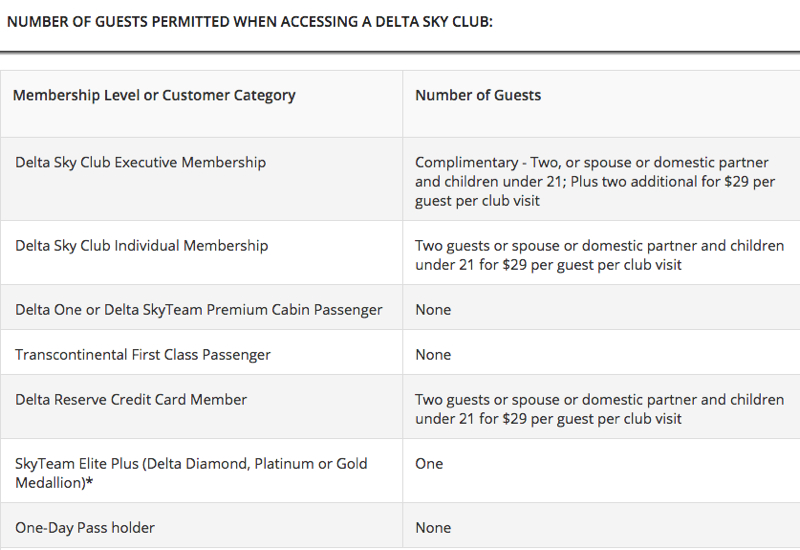 Delta Sky Club Lounge Access Policies for Guests and Family Members