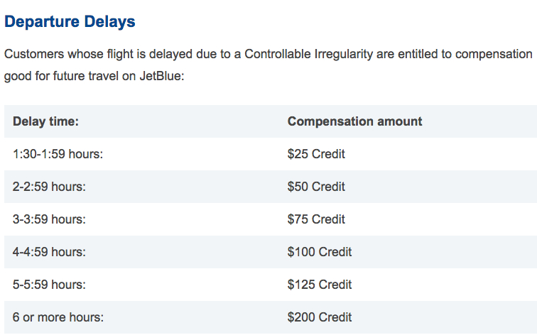 Chart of JetBlue Travel Bank Credit By Time Delayed