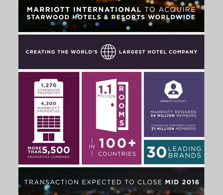 Marriott Acquires Starwood: 4 Reasons to Be Pessimistic