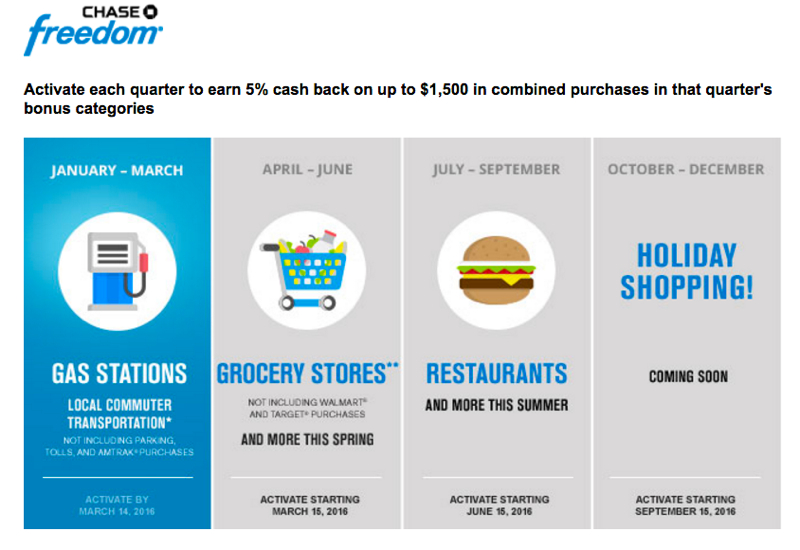 2016 Chase Freedom 5X Calendar: Gas, Grocery Stores, Restaurants