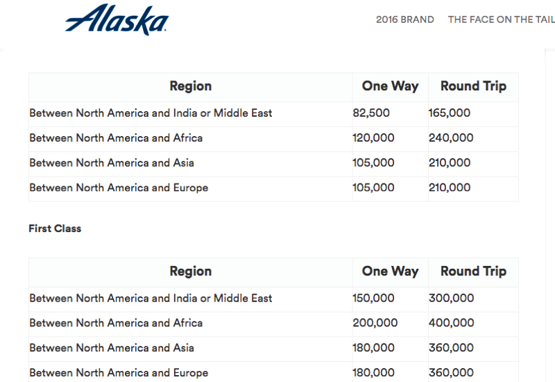New Alaska Award Chart for Emirates First Class and Business Class