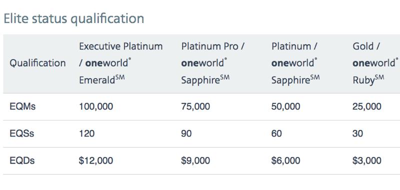 2017 AA Elite Status Qualification: Platinum Pro and EQD Requirements
