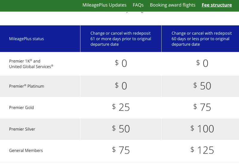New MileagePlus Award Fees to Change or Cancel Award Ticket