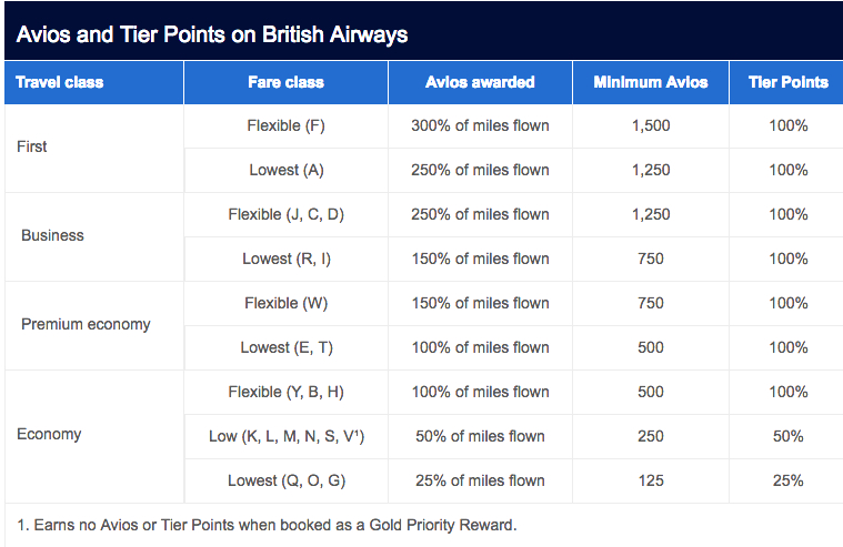 Avios Earning on British Airways by Travel Class and Fare Class