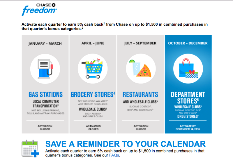 Activated Chase Freedom 5X for Q4 Bonus: Drug Stores, Department Stores, Costco and Wholesale Clubs