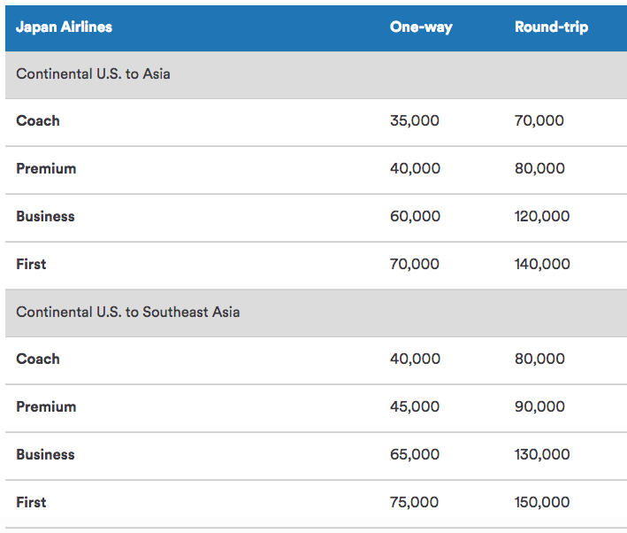 JAL Award Chart to Asia Using Alaska Miles