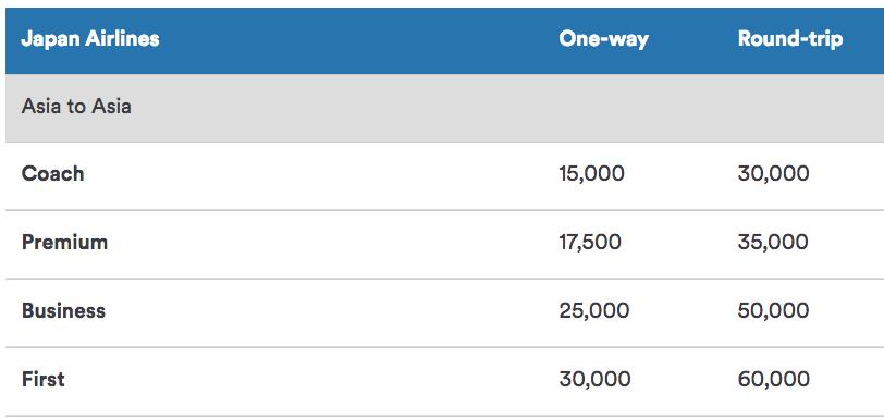 JAL Intra-Asia Award Chart with Alaska Miles