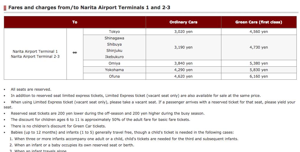 Narita Express Train Prices