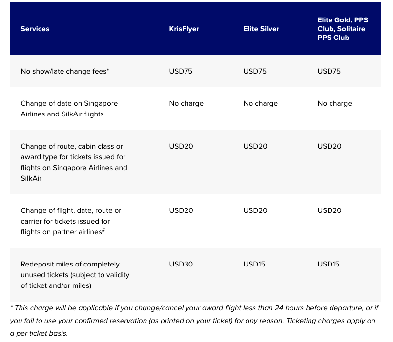 Singapore KrisFlyer Current Award Fees Until March 1, 2018