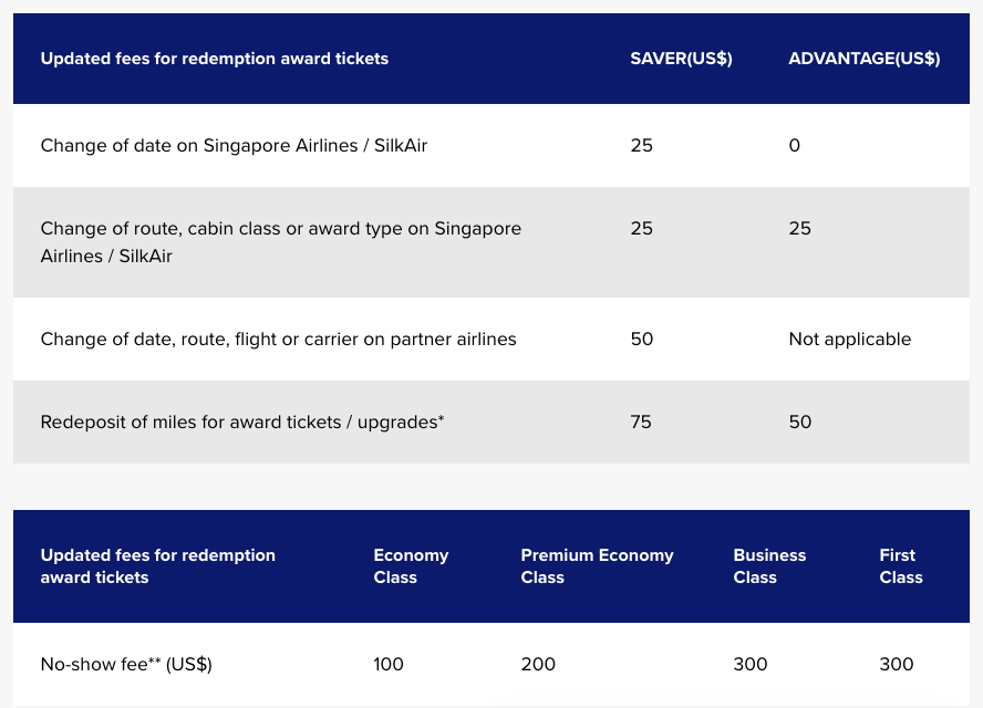Singapore KrisFlyer: Higher Award Fees as of March 1, 2018