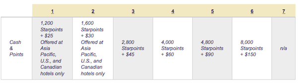 Starwood Preferred Guest Cash & Points Chart