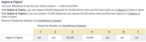 Starwood Preferred Guest (SPG) Nights & Flights chart