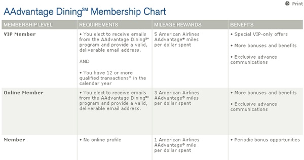 Frequent Flyer Dining Programs and Bonuses-Only VIP Members Get 5 Points per Dollar Spent