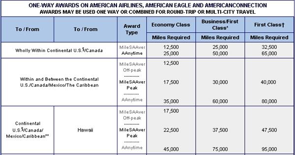 How to Fly Hawaiian from NYC to Hawaii with American AAdvantage Miles