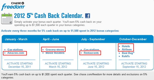 Get 5x Ultimate Rewards Points for Amazon Spend with Chase Freedom Card