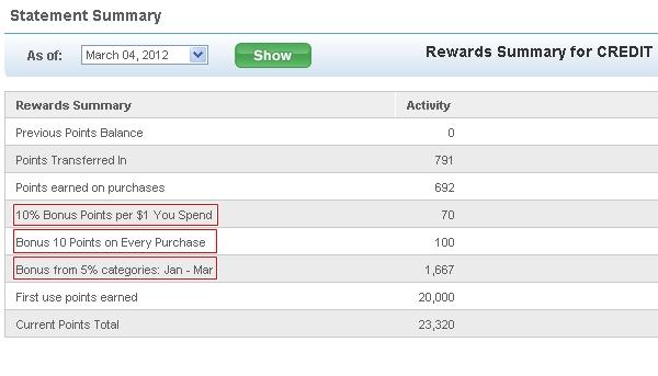 Chase Exclusives Bonuses: Maximize Chase Freedom Ultimate Rewards Points