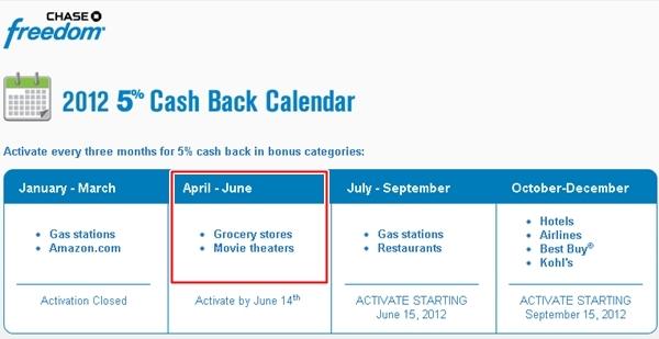 Chase Freedom Rewards 5x Grocery Bonus