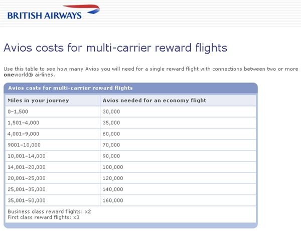 British Airways Visa 100,000 Bonus Miles-Maximizing Benefits