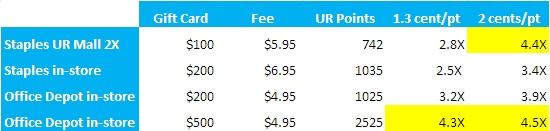 Maximizing the Chase Ink Bold 50,000 Bonus-How to Meet Minimum Spend