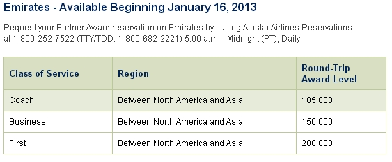 Alaska Airlines: New Emirates Award Chart for Asia