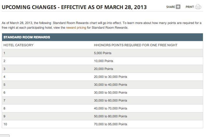 Hilton HHonors Massive Devaluation March 28 - 10 Hotel Categories