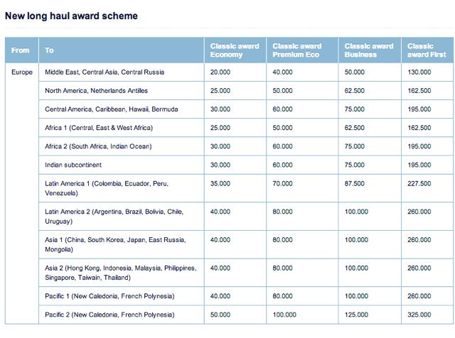 Air France Award Travel