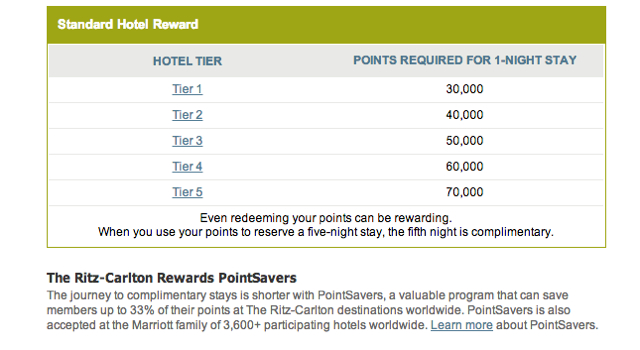 Ritz-Carlton Hotel Tiers and Ritz-Carlton Rewards Points Needed