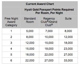 Hyatt Award Chart Devaluation: Current Award Chart
