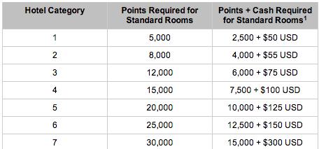 Hyatt New Cash & Points Award Chart
