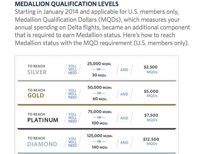 Delta Medallion Qualification Levels MQMs MQDs