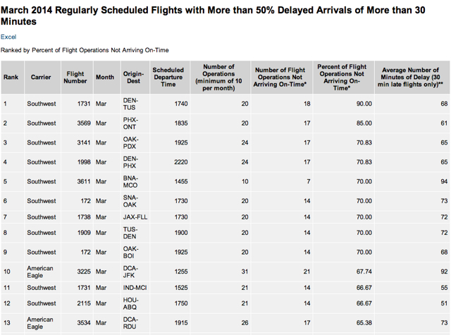 AirCare Travel Insurance - DOT Chronically Delayed Flights