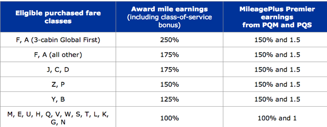 United MileagePlus Going to Revenue Based Earning: Current MileagePlus Earning Chart and Elite Bonuses